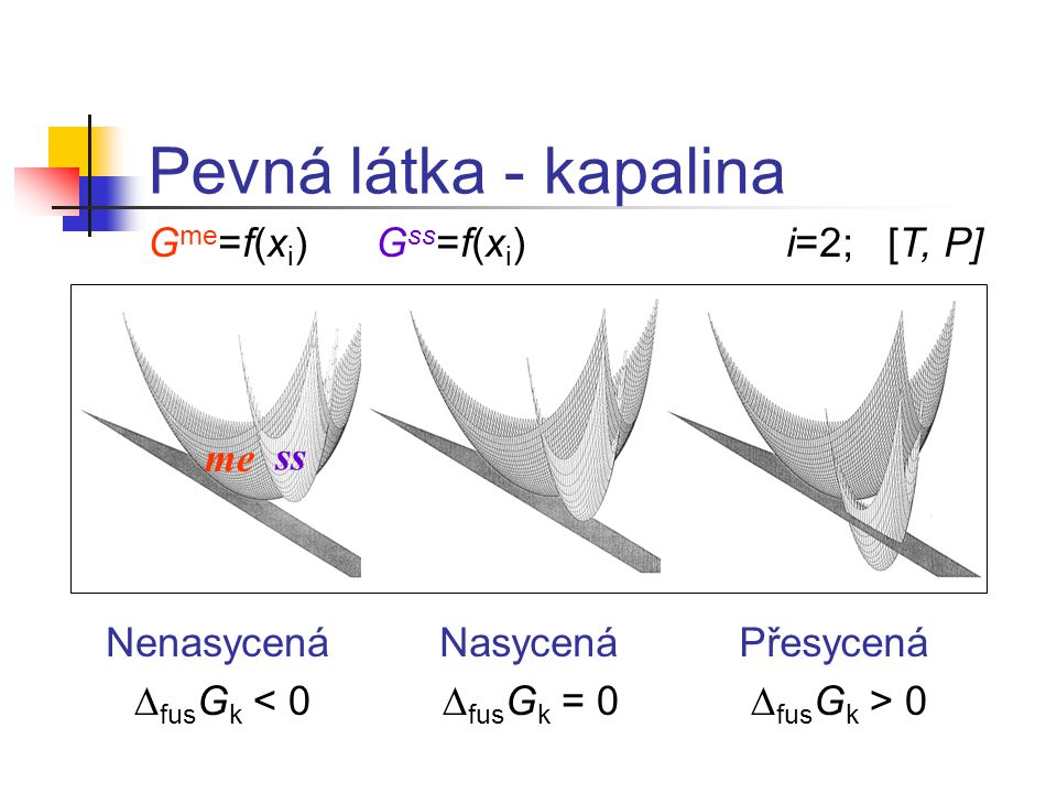 Pevná látka - kapalina Gme=f(xi) Gss=f(xi) i=2; [T, P] me ss